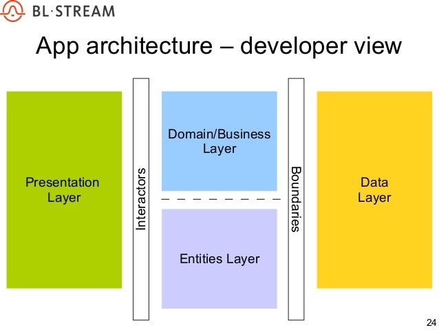 Clean architecture android for Layer 7 architecture