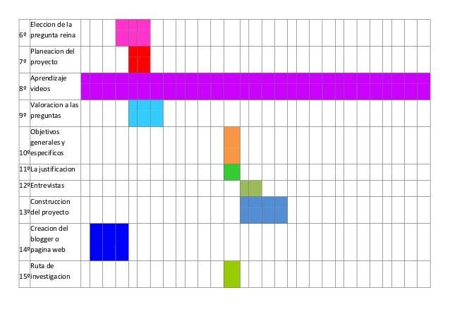 Eleccion de la6º pregunta reina   Planeacion del7º proyecto   Aprendizaje8º videos   Valoracion a las9º preguntas    Objet...