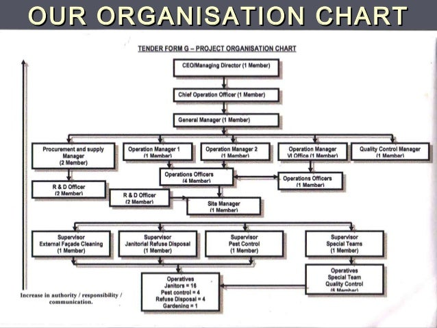 organisational structure of next plc What's new on netflix: a big push to go global salome opoku relates to class: organizational structure and design references ramachandran, s (2016.