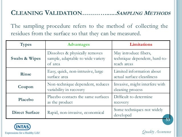 Cleaning validation a complete know how – Validation Plan Template