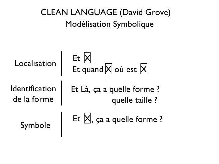 CLEAN LANGUAGE (David Grove) Modélisation Symbolique Et Et quand X X où est  X Localisation Symbole Identification de la f...