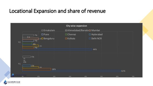 Locational Expansion and share of revenue 62% 44% 18% 7% 10% 10% 5% 6% 0% 7% 0% 10% 0% 3% 5% 7% 0% 10% 20% 30% 40% 50% 60%...