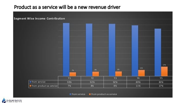 Product as a service will be a new revenue driver Y1 Y2 Y3 Y4 Y5 from service 93% 92% 92% 89% 83% from product as service ...
