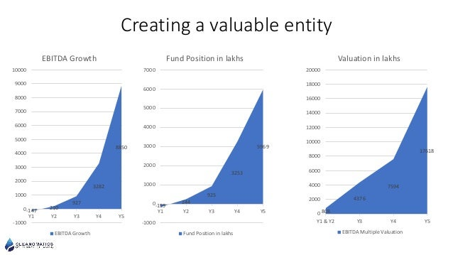 Creating a valuable entity -147 210 927 3282 8850 -1000 0 1000 2000 3000 4000 5000 6000 7000 8000 9000 10000 Y1 Y2 Y3 Y4 Y...