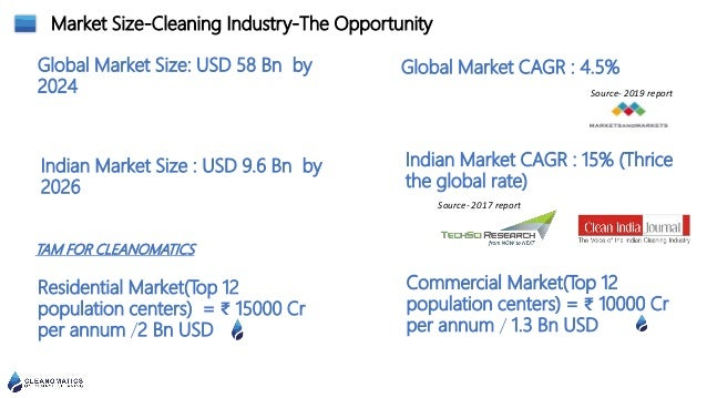 Market Size-Cleaning Industry-The Opportunity Residential Market(Top 12 population centers) = ₹ 15000 Cr per annum /2 Bn U...