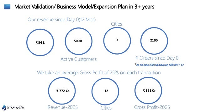 Market Validation/ Business Model/Expansion Plan in 3+ years ₹ 54 L 5000 3 2100 Our revenue since Day 0(12 Mos) Active Cus...