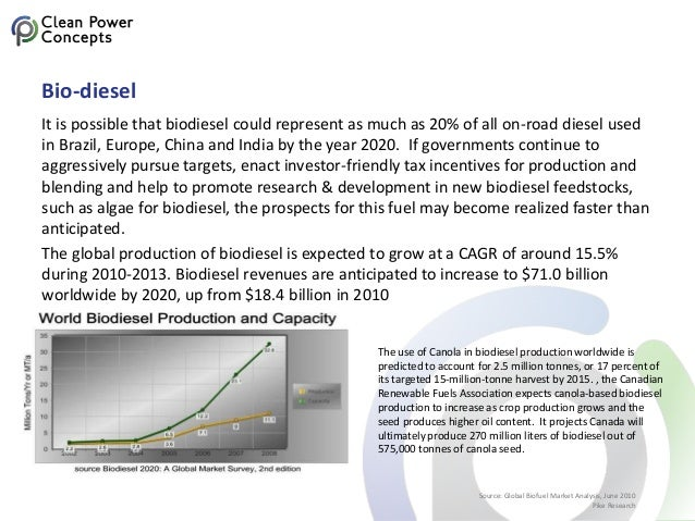 Bio-diesel It is possible that biodiesel could represent as much as 20% of all on-road diesel used in Brazil, Europe, Chin...
