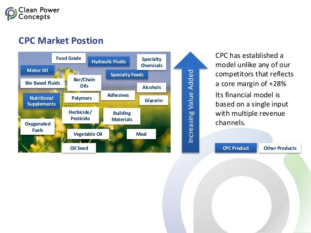 CPC Market Postion IncreasingValueAdded Oil Seed Motor Oil Bio Based Fluids Nutritional Supplements Oxygenated Fuels Hydra...