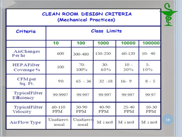 Class  Clean Room Requirements