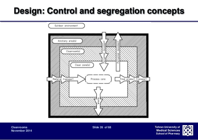 Design Control And Segregation Concepts