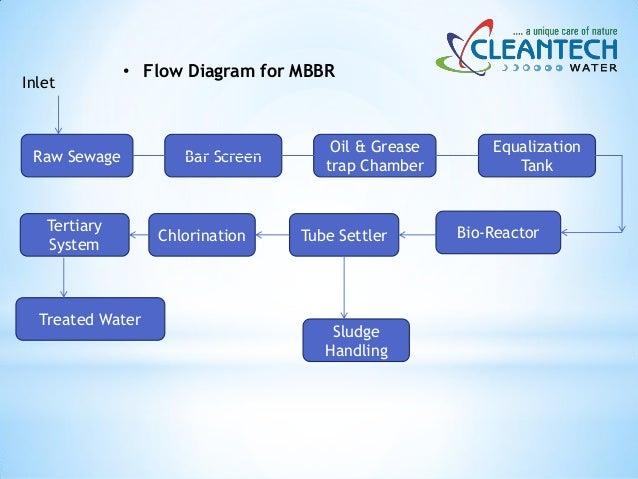 Cleantech Mbbr Sewage Treatment Plant Presentation