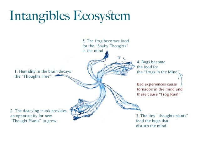 "Intangibles Ecosystem 1. Humidity in the brain decays the ""Thoughts Tree"" 2. The deacying trunk provides an opportunity for..."