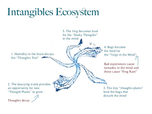 """Intangibles Ecosystem 1. Humidity in the brain decays the """"Thoughts Tree"""" 2. The deacying trunk provides an opportunity for..."""