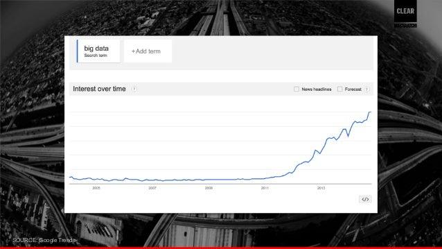 SOURCE: Google Trends 21