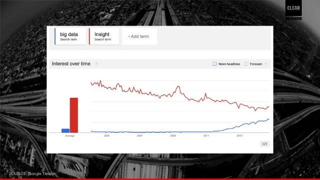 SOURCE: Google Trends 22