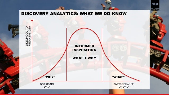 37  DISCOVERY ANALYTICS: WHAT WE DO KNOW  NOT USING  DATA  OVER-RELIANCE  ON DATA  LIKELIHOOD TO  FIND A BIG IDEA  INFORME...