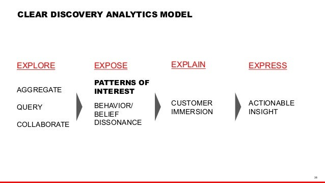 38  CLEAR DISCOVERY ANALYTICS MODEL  EXPLORE  AGGREGATE  QUERY  COLLABORATE  EXPLAIN  EXPOSE EXPRESS  PATTERNS OF  INTERES...