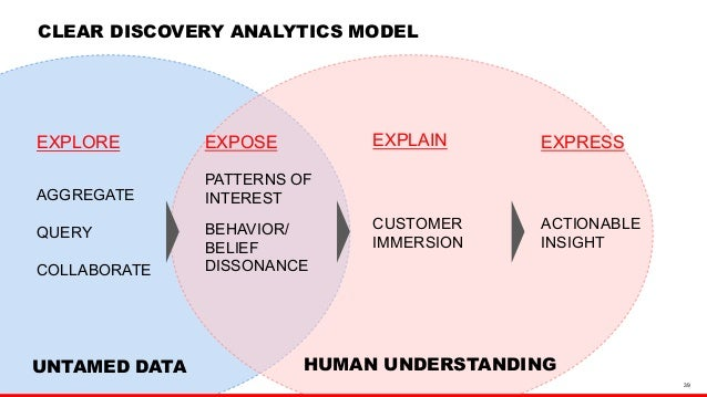 39  CLEAR DISCOVERY ANALYTICS MODEL  EXPLORE  AGGREGATE  QUERY  COLLABORATE  EXPOSE  PATTERNS OF  INTEREST  BEHAVIOR/  BEL...