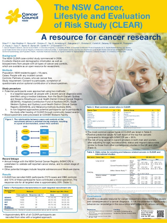 The NSW Cancer, Lifestyle and Evaluation of Risk Study (CLEAR) A resource for cancer research Sitas F1,2,3, Nair-Shalliker...