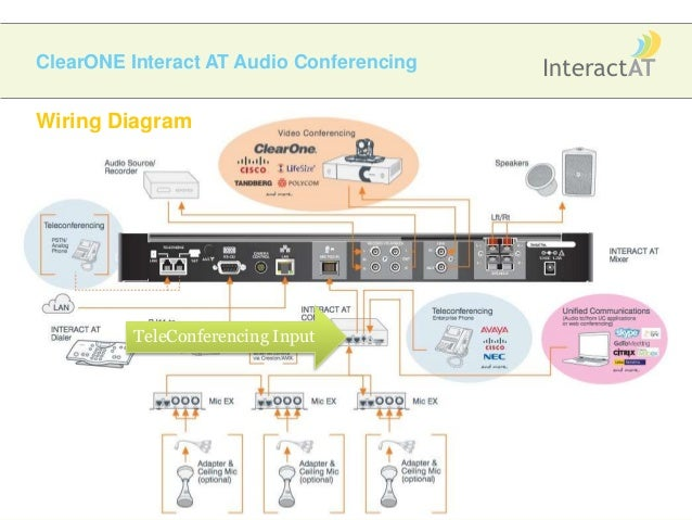 video conferencing connections wiring diagram