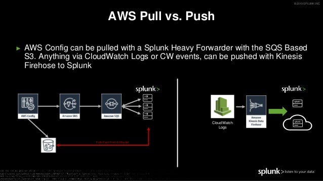 Clear the Mist from your Clouds with Splunk