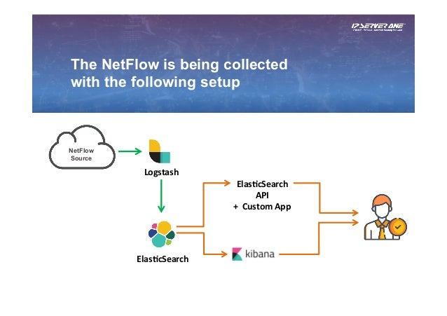 DIY Netflow Data Analytic with ELK Stack by CL Lee