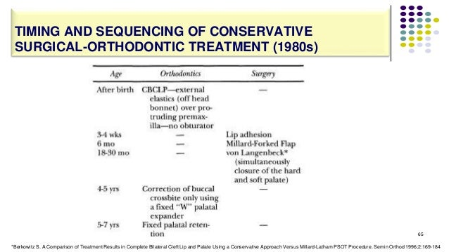 65 TIMING AND SEQUENCING OF CONSERVATIVE SURGICAL-ORTHODONTIC TREATMENT (1980s) *Berkowitz S. A Comparison of Treatment Re...