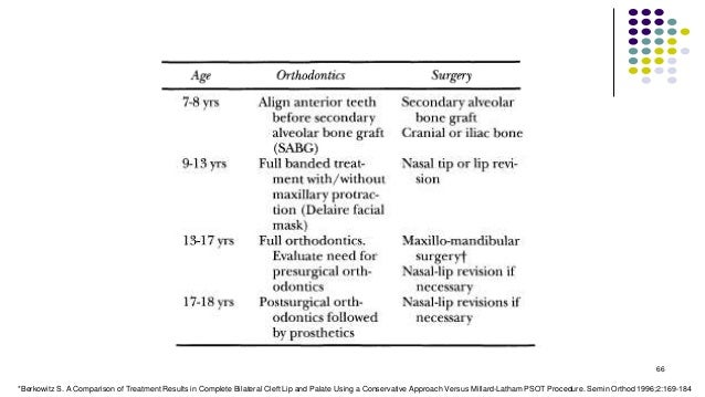 66 *Berkowitz S. A Comparison of Treatment Results in Complete Bilateral Cleft Lip and Palate Using a Conservative Approac...