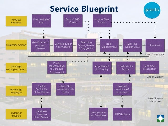 Blueprint services melo tandem service marketing in healthcare sector case study of hbr malvernweather Choice Image