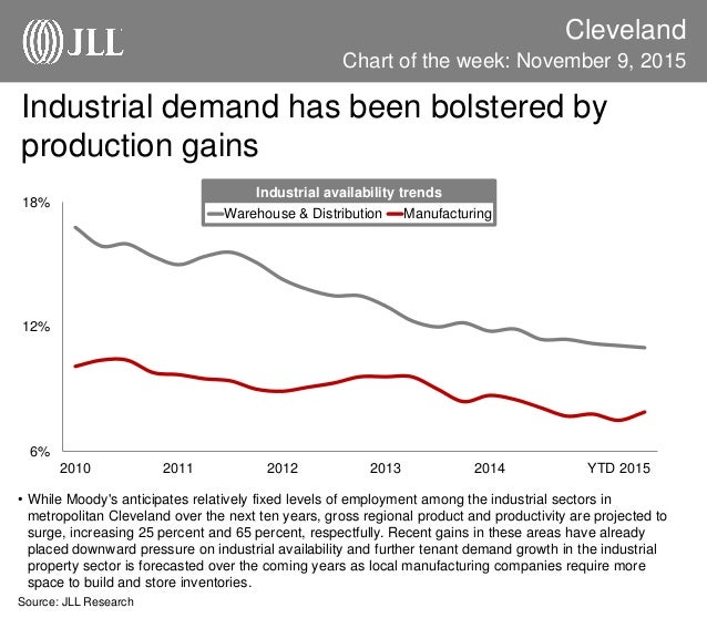 Industrial demand has been bolstered by production gains Cleveland • While Moody's anticipates relatively fixed levels of ...