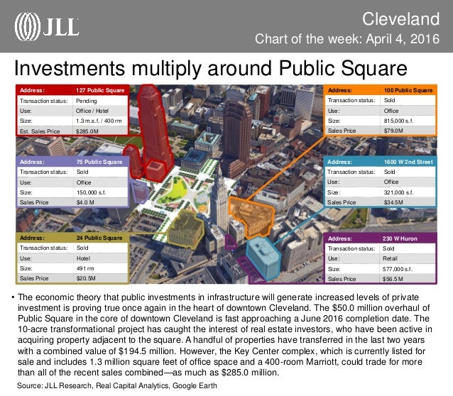 JLL Cleveland Chart of the Week: April 4, 2016