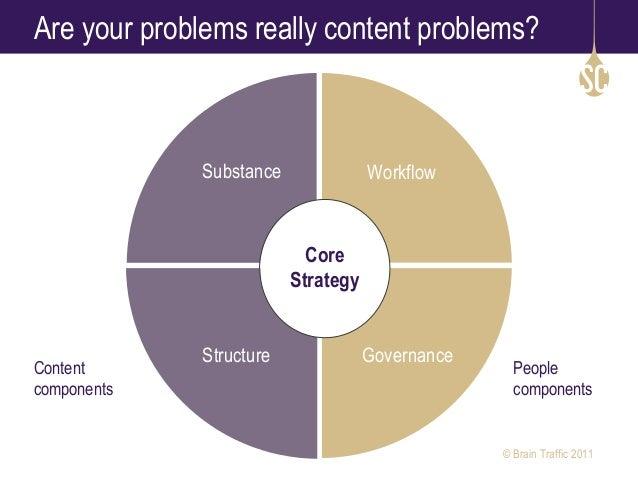 core marketing strategy