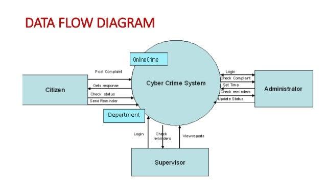 ppt on e crime management system
