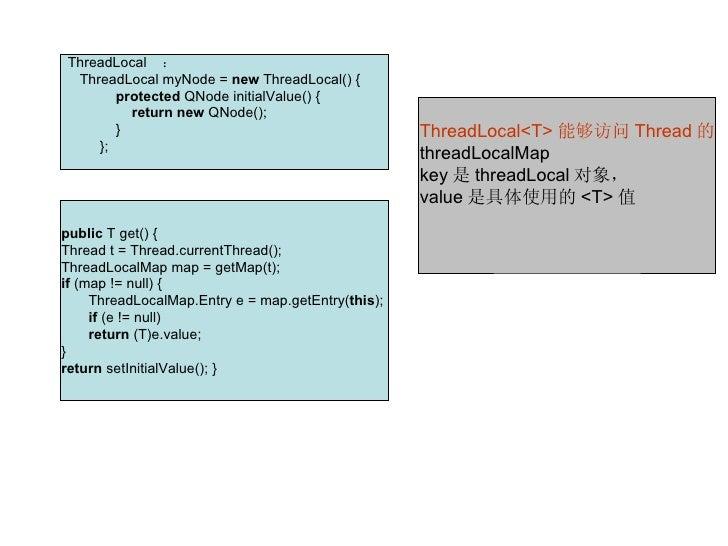 ThreadLocal : ThreadLocalmyNode=newThreadLocal(){ protectedQNodeinitialValue(){ ...