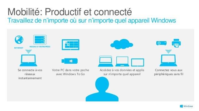 Windows 8.1: Connectivité  Fonctionnalités VPN pour les entreprises Affichage sans fil Miracast natif Impression sans fil ...