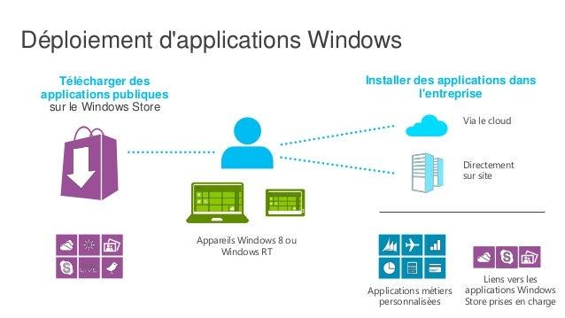 Favoriser les scénarios BYOD Solutions flexibles pour votre entreprise  VDI*  Se joindre au réseau d'entreprise avec ses a...