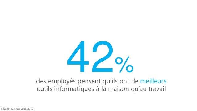 95%  des employés utilisent au moins un appareil personnel au travail Source : IDC, 2010