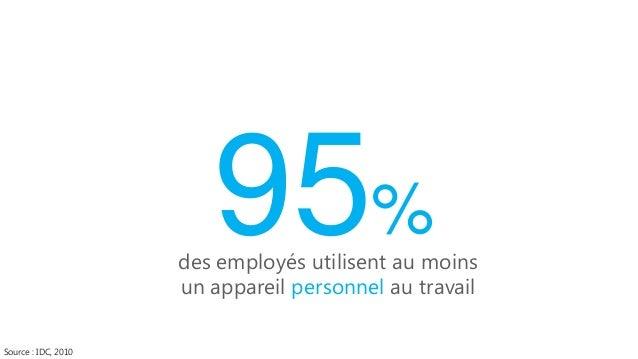 Ce que pensent les entreprises  Ce que disent les employés  34% 69% des employés accèdent à leurs applications professionn...