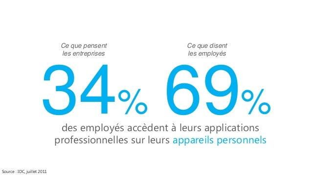 80%  des entreprise n'ont aucun système pour protéger leurs données sur les appareils personnels Source : IDC, mars 2012