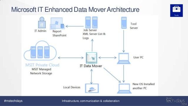 Migration vers Windows 8 1 : retour d'expérience chez Microsoft IT