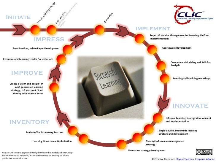 continous learning improvement cycle clic