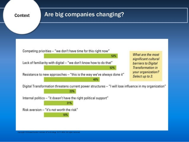 Are big companies changing?Context Copyright © Massachusetts Institute of Technology, 1977–2014. All rights reserved. Copy...