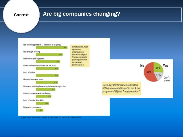 Are big companies changing?Context Copyright © Massachusetts Institute of Technology, 1977–2014. All rights reserved.