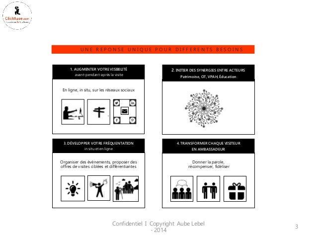 Confidentiel I Copyright Aube Lebel - 2014  3  En ligne, in situ, sur les réseaux sociaux  3. DÉVELOPPER VOTRE FRÉQUENTATI...