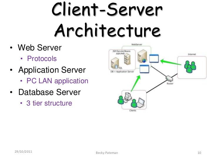 client server network architecture essay Free essay: understanding computer networks each day, students and faculty at   common network topologies and architecture, client/server concepts, basic.