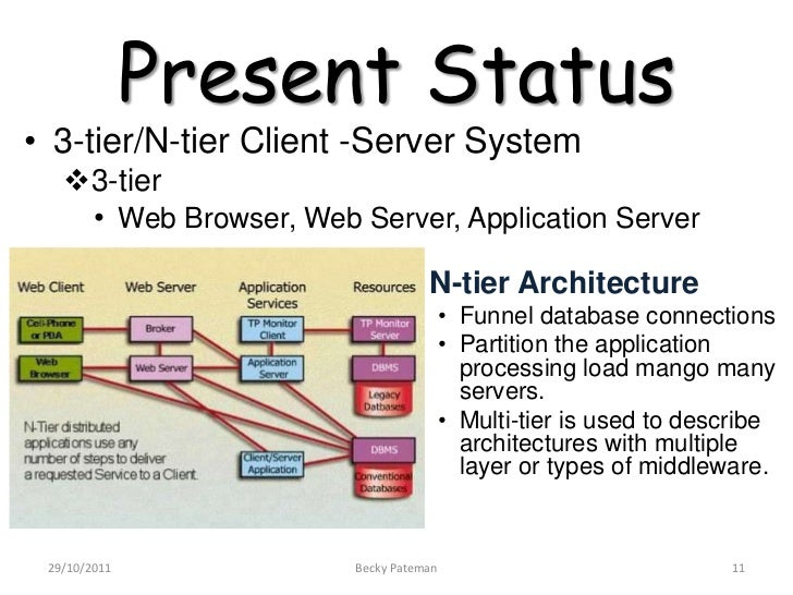 Client server architecture for N tier architecture example