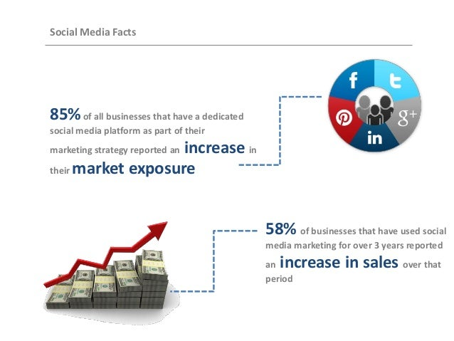 Social Media Facts  85% of all businesses that have a dedicated social media platform as part of their  increase in their ...