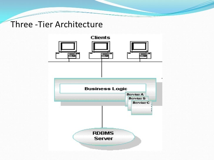 Client computing evolution ppt11 for Architecture 3 tiers