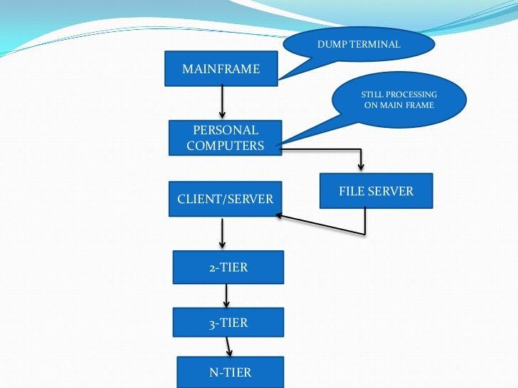 Client Computing Evolution Ppt11