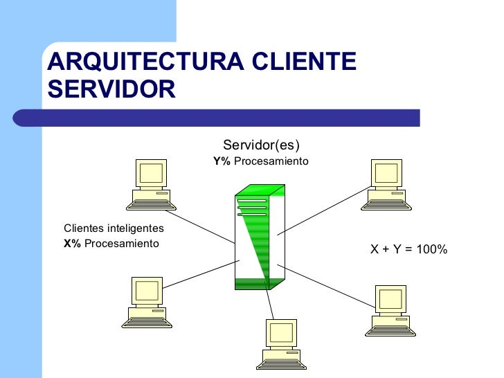 Cliente servidor for Arquitectura hardware
